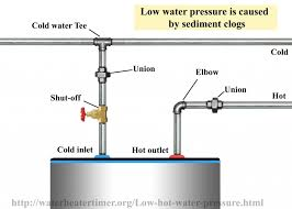 low water pressure in kitchen faucet low water pressure with my kitchen faucet has low water
