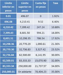 tablas y tarifas isr pagos provisionales 2016 tablas isr 2016 los impuestos