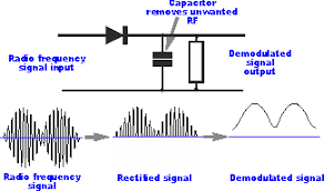 rf what does the rectifier do in a radio electrical