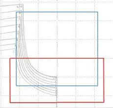 pattern grading easy how to grade a pattern up the easy way sewing tips pinterest