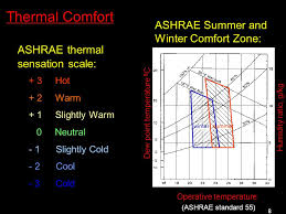 Ashrae Thermal Comfort Zone 1 Application Of For Predicting Indoor Airflow And Thermal Comfort