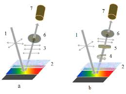 reflection of light in mirrors fig 9 polarization conversions of the light beam reflected from