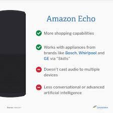 Amazon Home Amazon Echo Vs Google Home