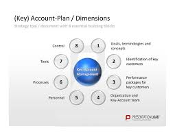 key account template account plan template ppt 31 best key account management