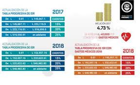isr 2016 asalariados asalariados de hasta 16 046 lempiras al mes quedan exentos del pago isr