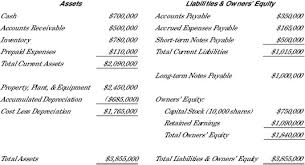 Interim Balance Sheet Template Looking At Fixed Assets In A Balance Sheet Dummies