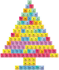 Periodic Table Project Ideas Christmas Tree Periodic Table Chemis Tree