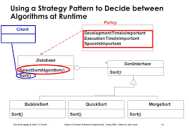 software design pattern strategy chapter 8 object design design patterns ii using uml patterns