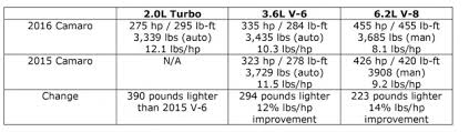 chevy camaro weight 2016 chevrolet camaro performance estimates and more detailed curb