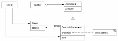command pattern unit test observer and command design patterns a real world exle