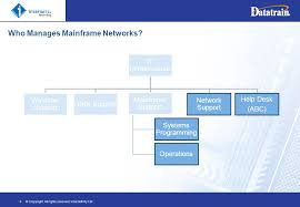 right networks help desk 1 understanding mainframe networks and your role company name date