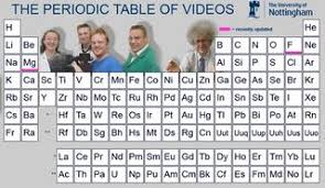 How Many Elements Are There In The Periodic Table The Periodic Table Of The Elements Explained By Scientists At The