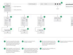 best 25 process flow diagram ideas on pinterest process flow