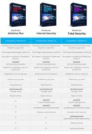 Ashampoo Home Designer Pro Opinie Bitdefender Total Security 2016 5pc Galeosoft Pl