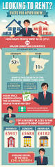 mash property looking to rent infographic infobrandz