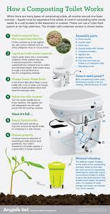Composting Toilet For Tiny House by What Is A Composting Toilet U0026 Does It Work Angie U0027s List