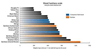 hardness of wood floors parison carpet vidalondon