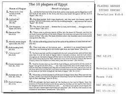 10 plagues of egypt