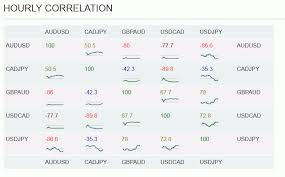 forex pairs correlation table introduction to forex hedging strategy