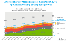 android vs iphone market iphone rises among new smartphone purchases android still