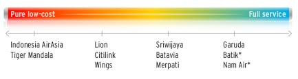 airasia vs citilink mandala indonesia airasia and citilink to benefit most from batavia