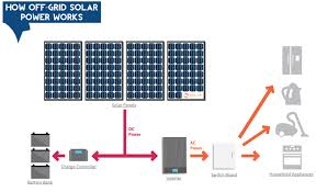 nz solar power installers