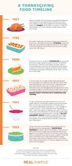 turkey and pumpkin pie oh my a history of the foods that