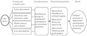 sustainability free full text city as a platform the rise of