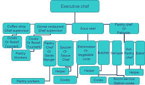Organization In The Kitchen - restaurant office organization pictures yvotube com