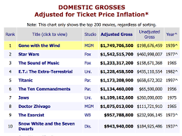 which will be the top ten highest grossing movie of all time