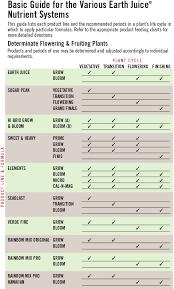 charts u0026 instructions earth juice
