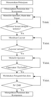 contoh membuat proposal riset bab iii proposal penelitian damayantivalentina