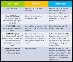smart goals pinned from pinto for ipad smart goals pinterest