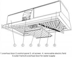 Commercial Kitchen Designs by Commercial Kitchen Hood Design Industrial Kitchen Exhaust Fans