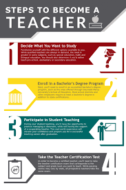 how to become a teacher learn the steps degrees u0026 requirements