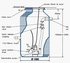 fs mini sewage pumping station 1700l 3