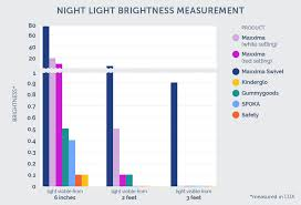 3 reasons the lights flicker in one room of your house the best night light of 2017 your best digs