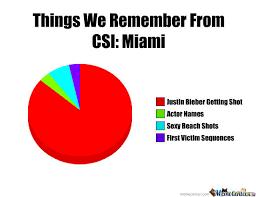 Csi Miami Memes - csi miami by cashman77 meme center