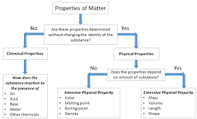 physical and chemical properties of matter worksheet worksheets