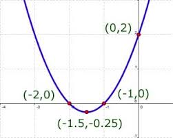 maxima u0026 minima differential calculus from a level maths tutor
