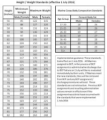 new prt standards bcp standards