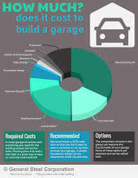 cost to build a garage by size infographic general steel
