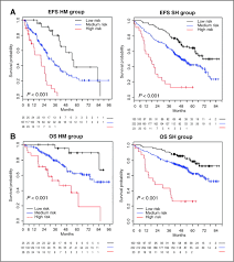 gene expression profiling in multiple myeloma u2014reporting of