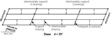 skew bridges steelconstruction info