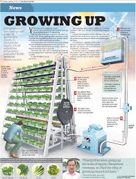 Benefits Of Urban Gardening - 4 commercial vertical farms worth your attention powerhouse