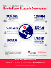 economic development entergy mississippi economic development