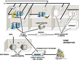 Emejing Home Ethernet Network Design Gallery Amazing Home Design - Home office network design