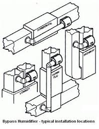 humidification bypass humidifier installation