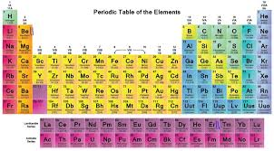 Beer Periodic Table Periodic Table Game How Many U201cin My Element U201d Can You Make Other