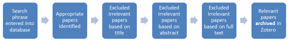 Relevance of literature review in research process VCU Libraries Research Guides